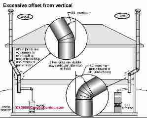 The allowed angular offset in a chimney is as much as 60 degrees in