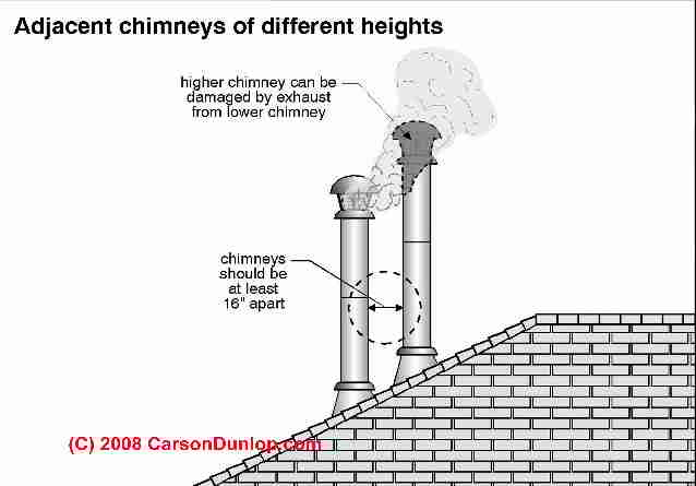 Chimney height separation distance faqs set no 3 metal flue separation distances c carson dunlop associates inspectapedia fandeluxe Images