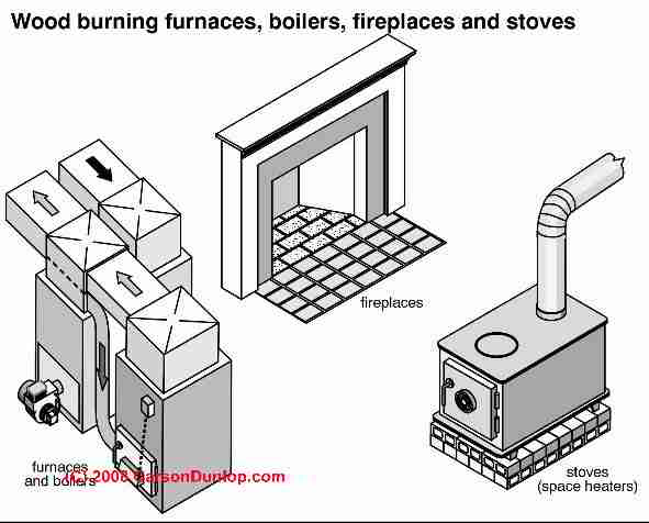 Alternative heating sources (C) Carson Dunlop Associates