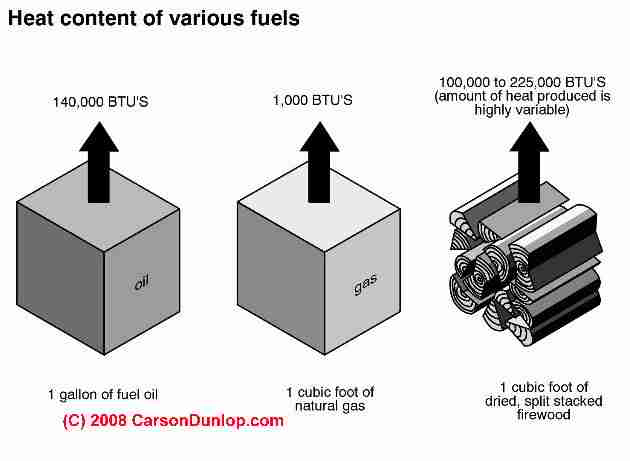 Heat content of oil, gas and wood fuels (C) Carson Dunlop Associates
