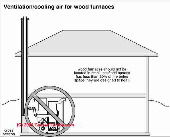 Combination Wood Oil Or Wood Burning Or Coal Burning