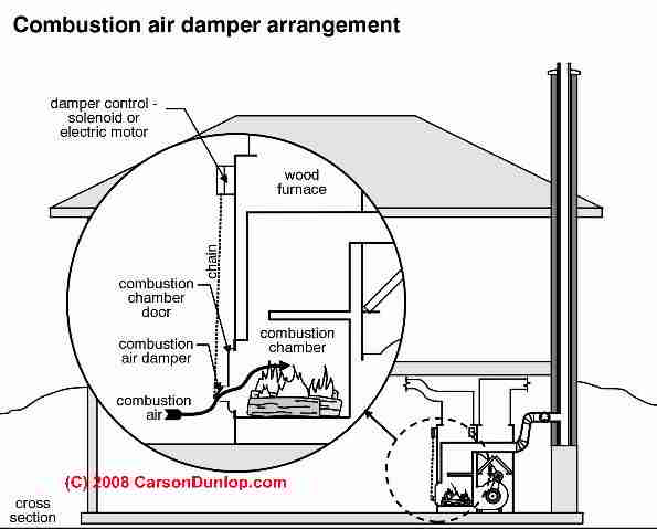 boiler combustion chamber diagram