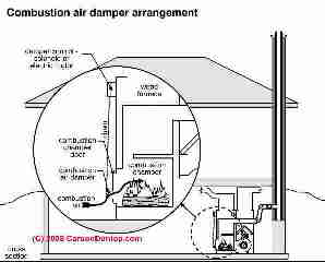 Wood furnace combustion air control (C) Carson Dunlop Associates
