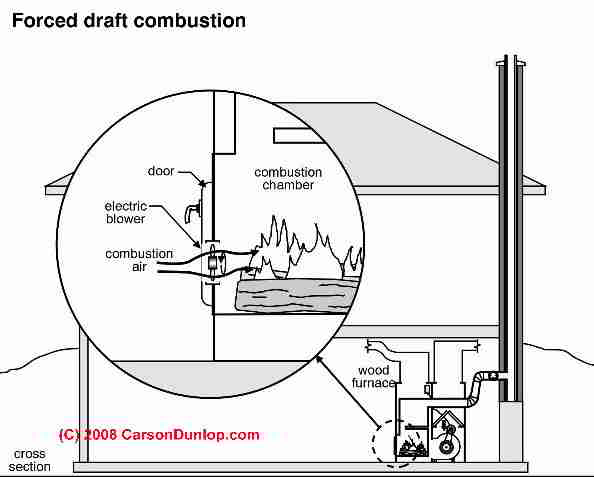 Forced Draft Fan : Combination wood oil or burning coal