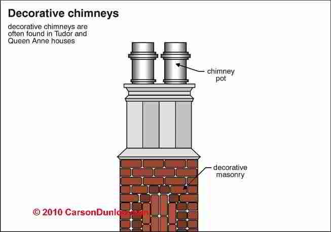 ... Decorative Chimney Rain Caps / Crowns (C) Carson Dunlop Associates