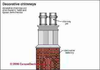 Decorative chimney rain caps / crowns (C) Carson Dunlop Associates