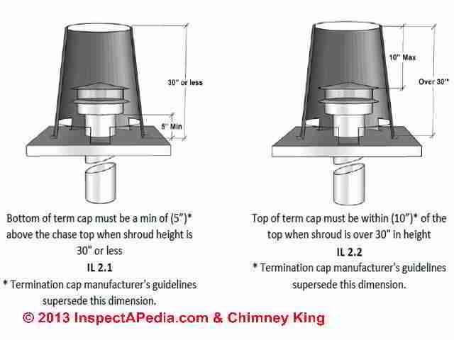 Chimney Top Shrouds Caps Covers