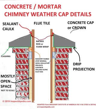 Chimney Weather Cap Or Chimney Crown Construction Details