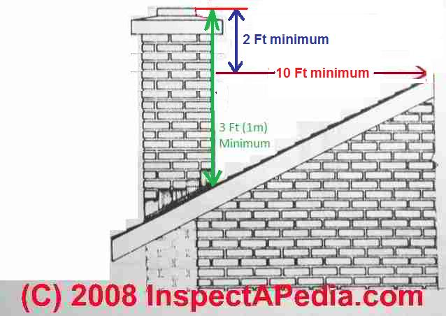 Chimney height separation distance faqs set no 3 fandeluxe Images