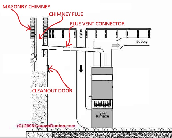 Attractive Flue Vent Into Chimney Flue Blocked By Debris(C) Carson Dunlop Associates
