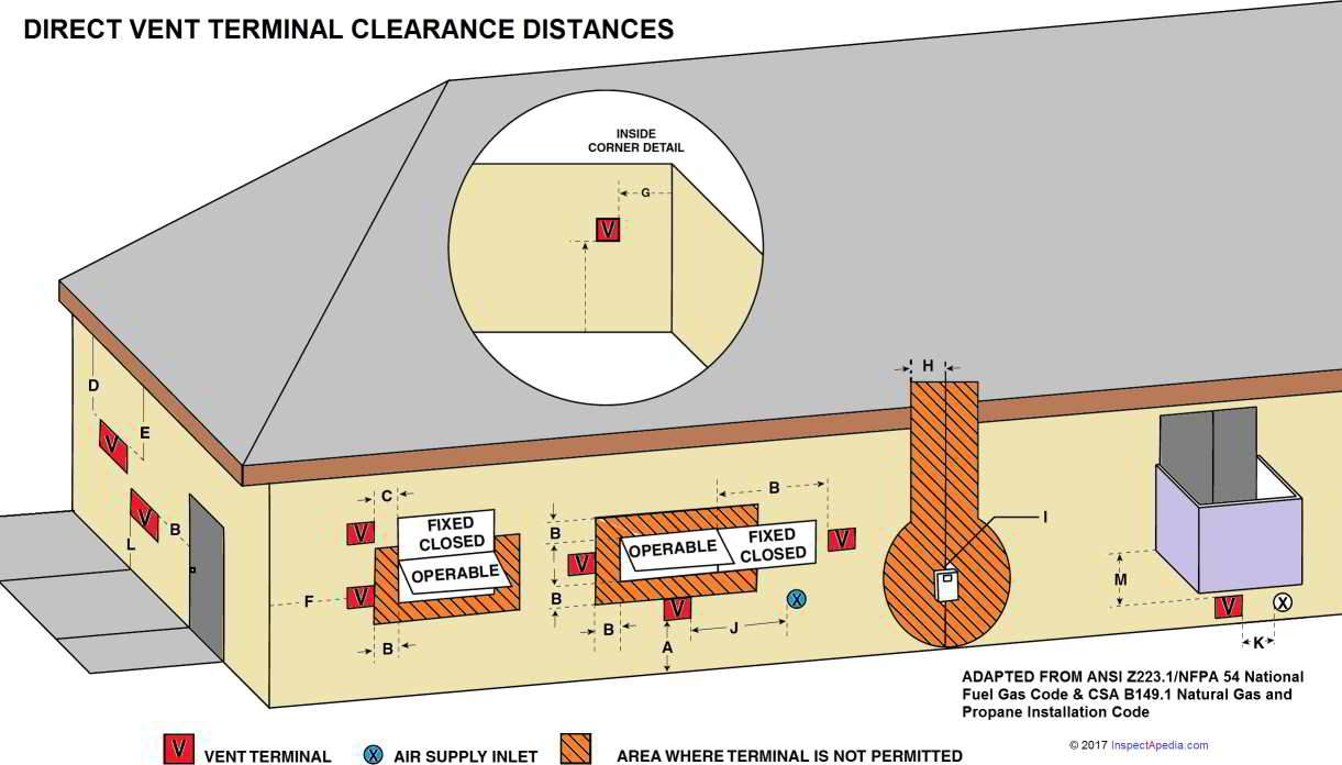 Clearance Requirements For Direct Vented Gas Liances