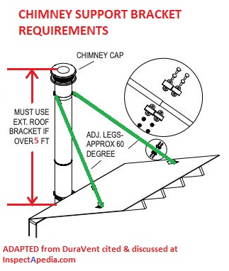 Bracing Support Requirements For Metal Chimney