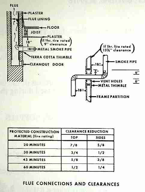 Metal Flue Fire Clearance Codes Fire Safety Clearance