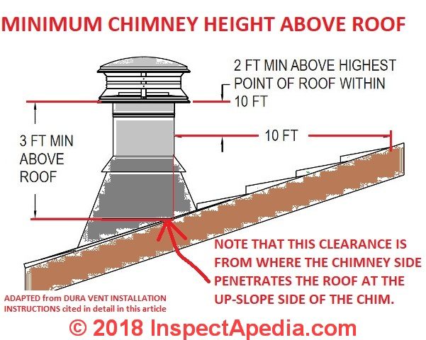 Chimney height clearance code qa faqs set no 2 the code is 3210 a chimney must be a minimum of 36 tall and 2 feet above anything within 10 feet of the top of chimney that is nfpa code clearance fandeluxe Images