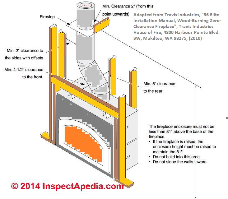 Convert zero clearance fireplace to woodstove safe installation of a typical zero clearance fireplace installation framing sketch c inspectapedia asfbconference2016 Gallery
