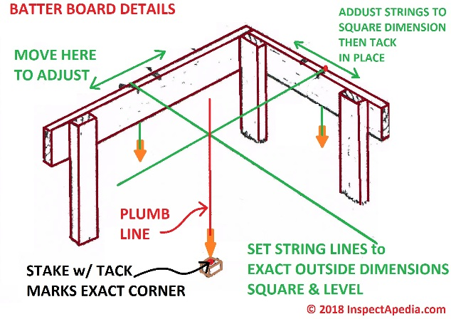 Layout Using Batter Boards String How To Lay Out A Deck
