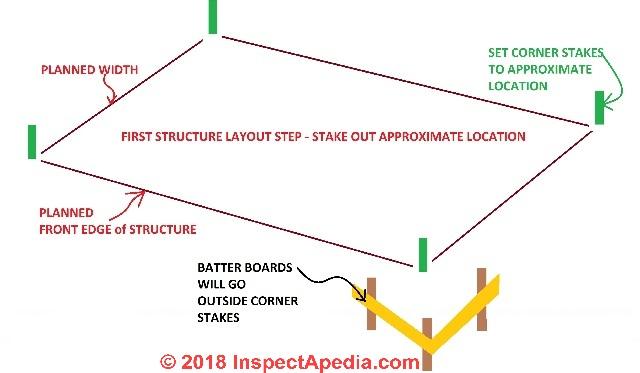 Deck Layout Procedure After The Ledger