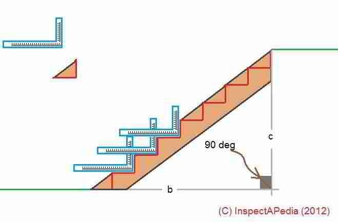 Theoretical Stair Design C Daniel Friedman