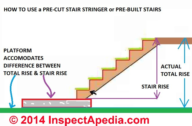 How To Use Pre Cut Stair Stringers Or Pre Built Stair Assemblies