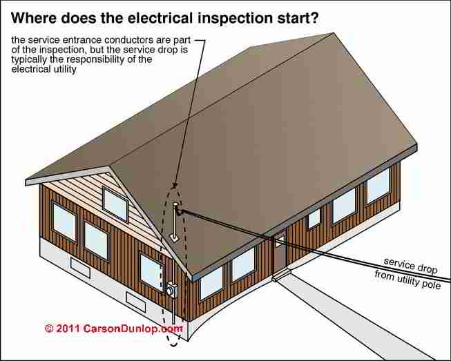 What is electricity electrical definitions definition of for House electrical service