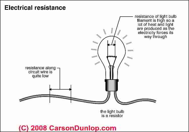 Comfortable wire resistance photos electrical circuit diagram what is electricity electrical definitions definition of amps greentooth Images
