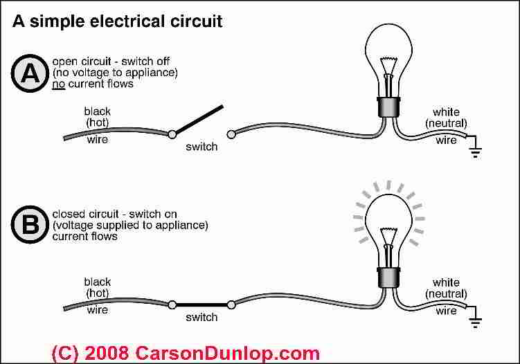 electrical circuit and wiring basics for homeowners rh inspectapedia com Open Electrical Circuit Electrical Circuit Diagrams