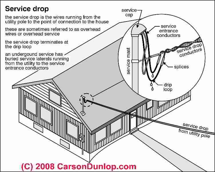 electrical service drop inspection overhead electrical wire rh inspectapedia com overhead electrical service diagram electrical service diagram design