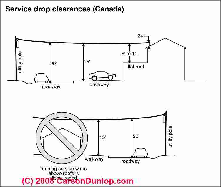 electrical service drop inspection overhead electrical wire overhead service wire electric service drop clearances in canada (c) carson dunlop associates