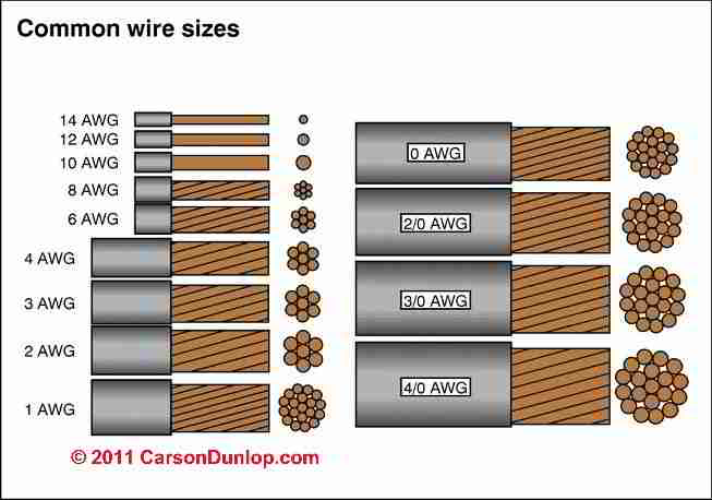 Electrical wire sizes Diameters table of Electrical Service Entry