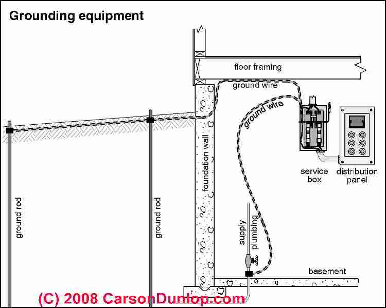 Electric system grounding inspection diagnosis repair guide grounding equipment c carson dunlop associates greentooth Images