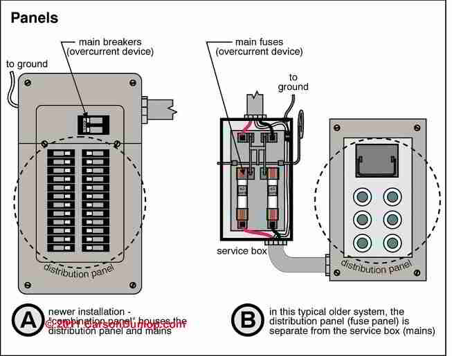 fuse box vs breaker box example electrical wiring diagram u2022 rh cranejapan co Electrical Breaker Box Blown Fuse in Breaker Box Changing