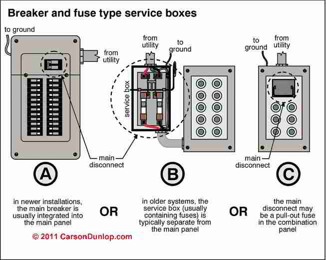 how to inspect the main electrical disconnect fuse or breaker to rh inspectapedia com