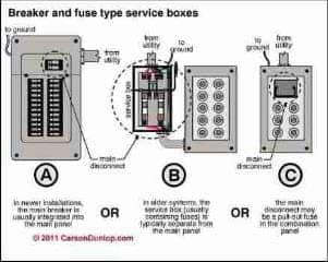 how to inspect the main electrical disconnect fuse or. Black Bedroom Furniture Sets. Home Design Ideas