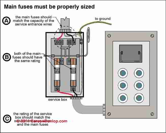 how to inspect the main electrical disconnect fuse or breaker to rh inspectapedia com  ac disconnect box fuse