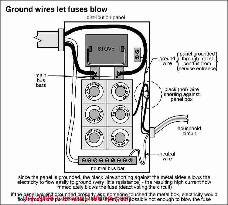 How to inspect residential electrical distribution panels ground wires in fuse panel functionc carson dunlop associates keyboard keysfo Image collections