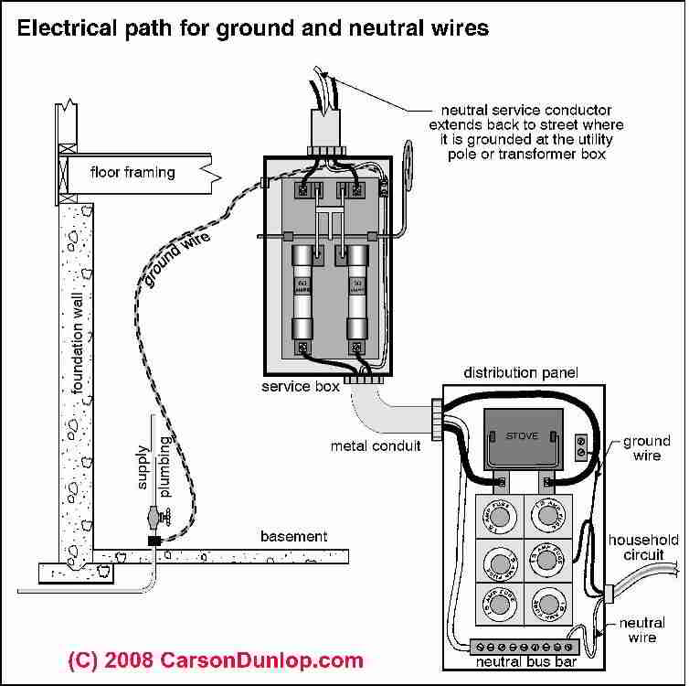 Electric system grounding inspection diagnosis repair guide showing the elecrical path to earth c carson dunlop associates greentooth Gallery