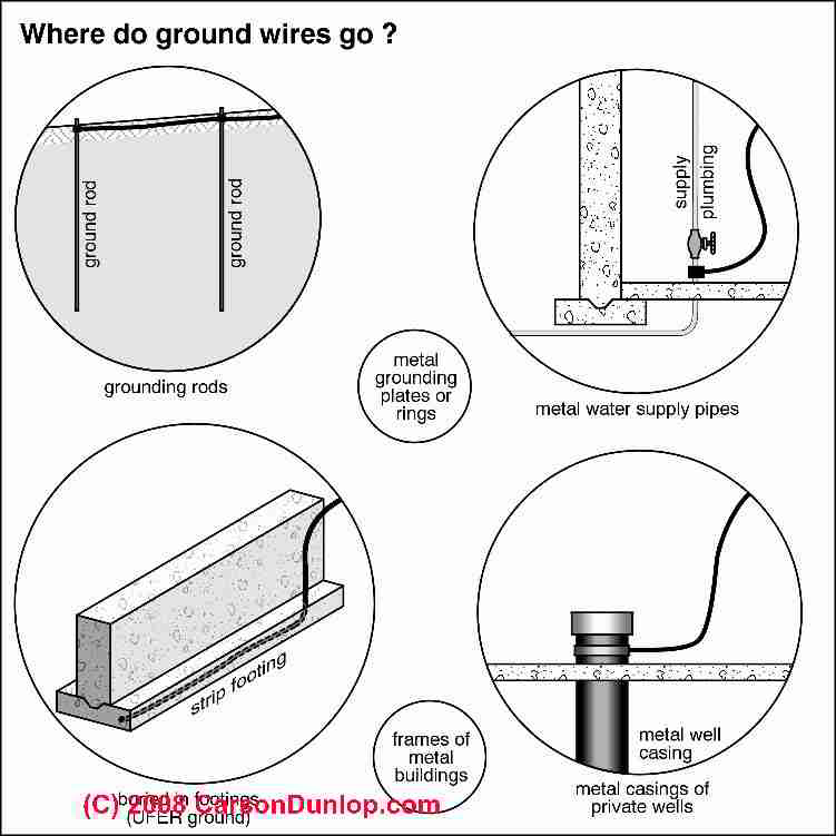 Electric system grounding inspection diagnosis repair guide ground locations c carson dunlop associates greentooth Image collections