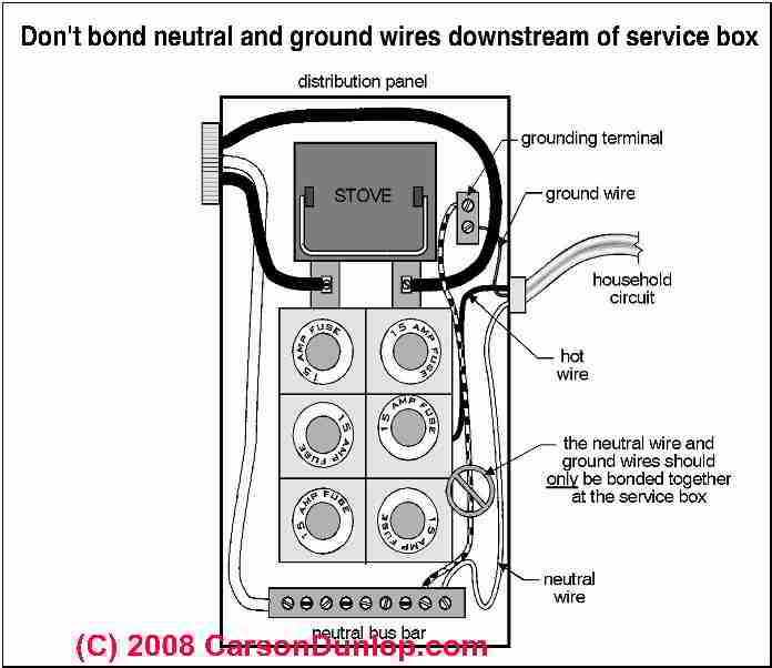 electric system neutral wire loss leads to shocked homeowner garage wiring- diagram neutral should not be joined with ground in sub panel (c) carson dunlop associates
