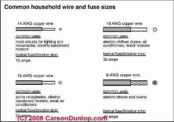 Electrical Wire Size Required for Receptacles, How to choose ... on circuit breaker, junction box, distribution board, power cord, power cable, knob-and-tube wiring, electrical conduit, electric motor, alternating current, earthing system, ground and neutral, electric power distribution, wiring diagram, electrical engineering, national electrical code, extension cord, three-phase electric power,