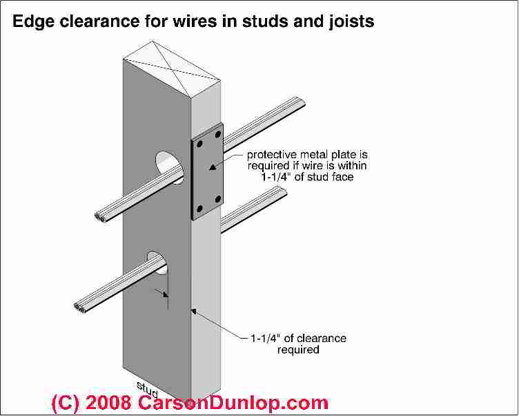electrical outlet wire clearance distances wiring an electrical rh inspectapedia com Home Electrical Wiring Basics Home Electrical Wiring Guide