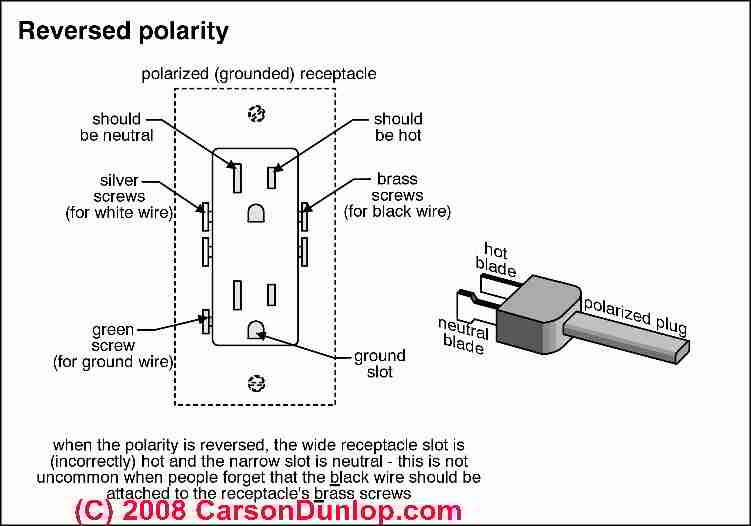 reversed polarity at electrical receptacles definition of reversed rh inspectapedia com electrical plug wiring colours electrical outlet wiring colors