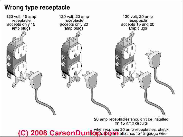 Electrical Receptacle Types How To Choose The Right Electrical