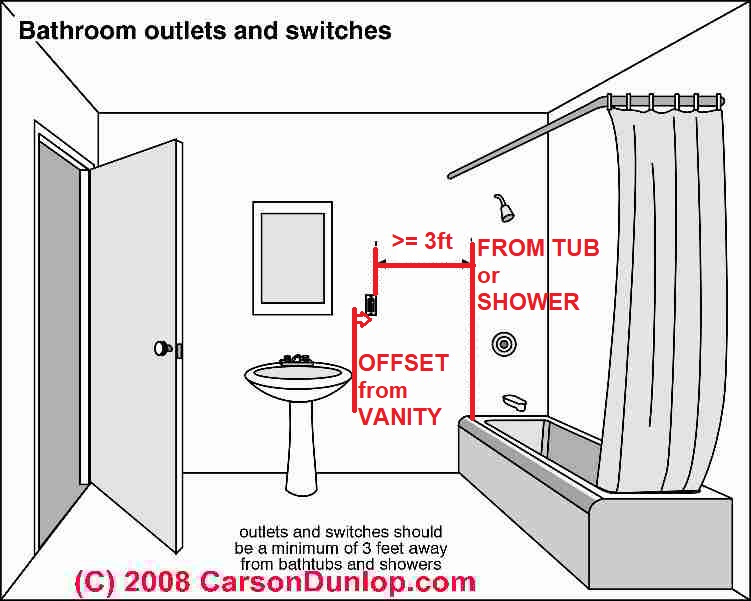 Bathroom Lights And Receptacles On Same Circuit electrical outlet height, clearances & spacing, how much space is