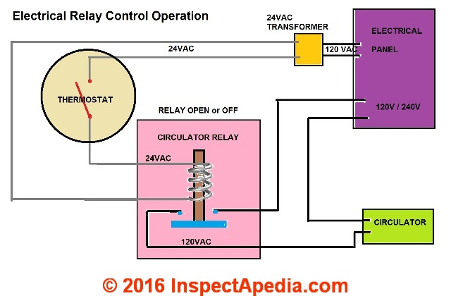 simple schematic of how an elecrical relay control works on a hot water  heating system (