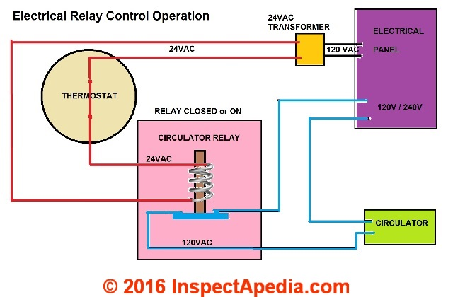 Contactors relay switches chattering noise air conditioner heat relay in the closed position operating the electrical equipment c daniel friedman inspectapedia fandeluxe Gallery