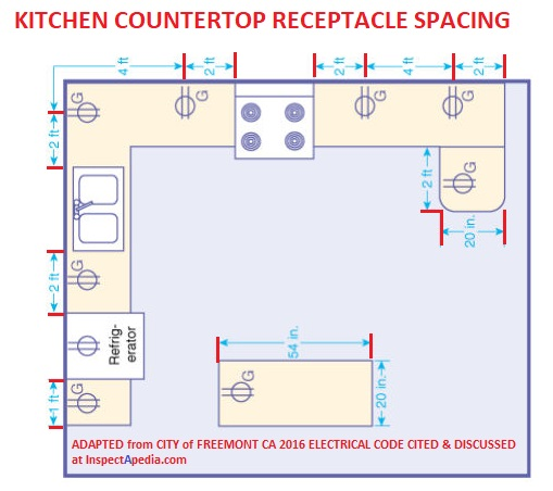Electrical Outlet Spacing At Countertops Kitchen Countertop Electrical Receptacles