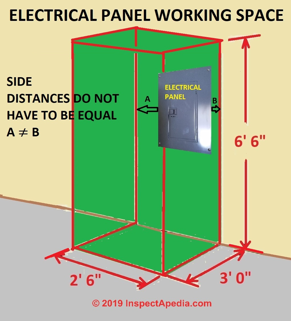 Electrical Panel & Equipment Working Space Clearance distances U.S. on