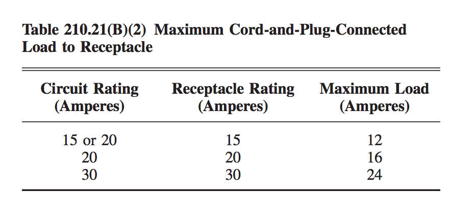 Multiwire branch electrical circuits and split wired receptacles table 21021b2 maximum cord and plug connected load to receptacle greentooth Image collections