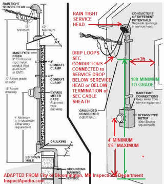sources of moisture intrusion and corrosion in residential, Wiring diagram