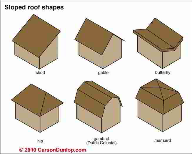 Picture dictionary photo guide to building architectural for Different types of roofs